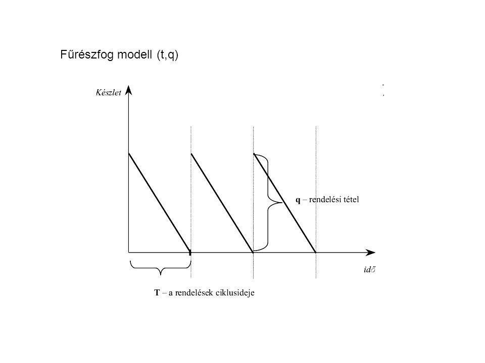 Fűrészfog modell (t,q)