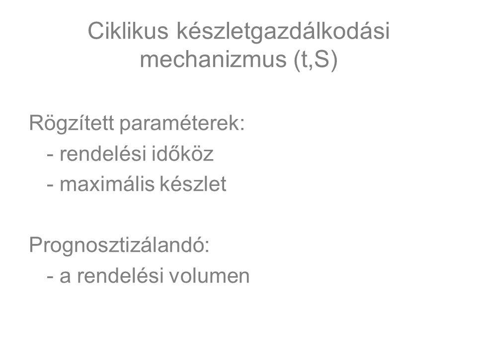 Ciklikus készletgazdálkodási mechanizmus (t,S) Rögzített paraméterek: - rendelési időköz - maximális készlet Prognosztizálandó: - a rendelési volumen