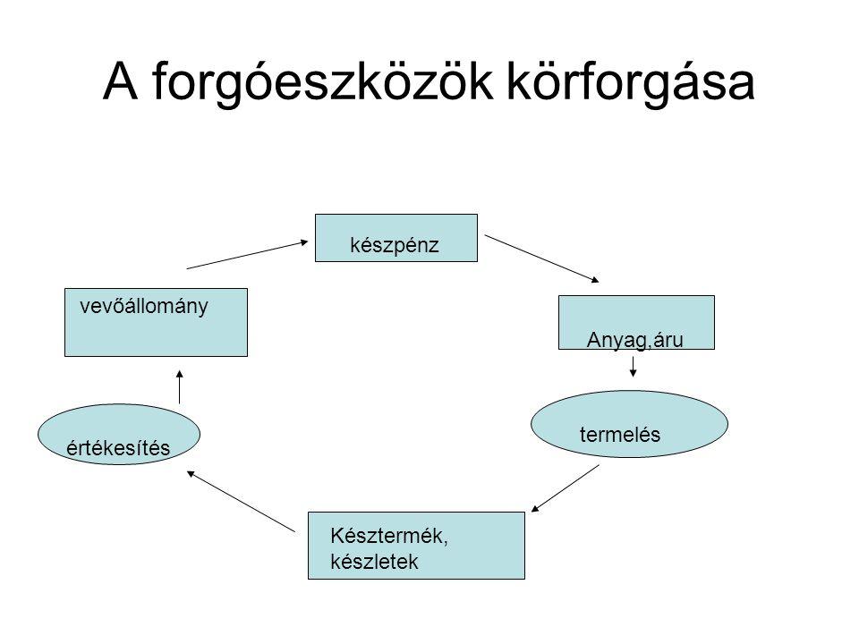 Forgóeszköz-gazdálkodás feladata: A forgóeszközök körforgásának fenntartása A termelés folyamatának biztosítása a lehető legkisebb ráfordítással Eszközstruktúra és eszközlekötés optimális szintje Eszközök finanszírozása