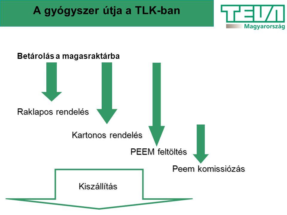 A gyógyszer útja a TLK-ban Betárolás a magasraktárba Raklapos rendelés Kartonos rendelés PEEM feltöltés Peem komissiózás Kiszállítás