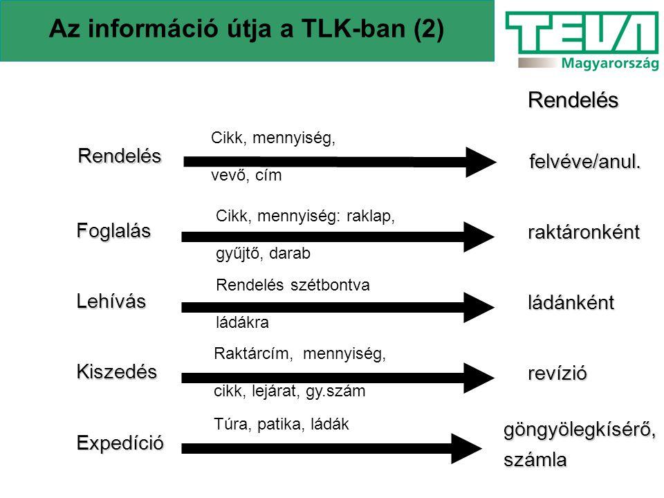 Az információ útja a TLK-ban (2) Rendelés Cikk, mennyiség, vevő, cím Foglalás Cikk, mennyiség: raklap, gyűjtő, darab Lehívás Rendelés szétbontva ládák