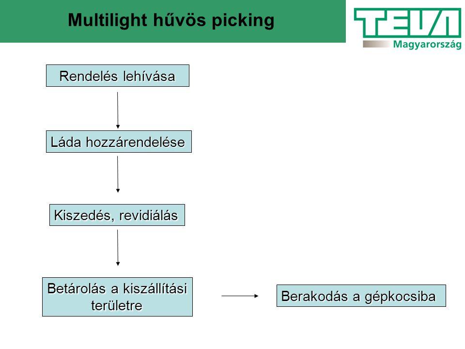 Multilight hűvös picking Rendelés lehívása Láda hozzárendelése Kiszedés, revidiálás Betárolás a kiszállítási területre Berakodás a gépkocsiba