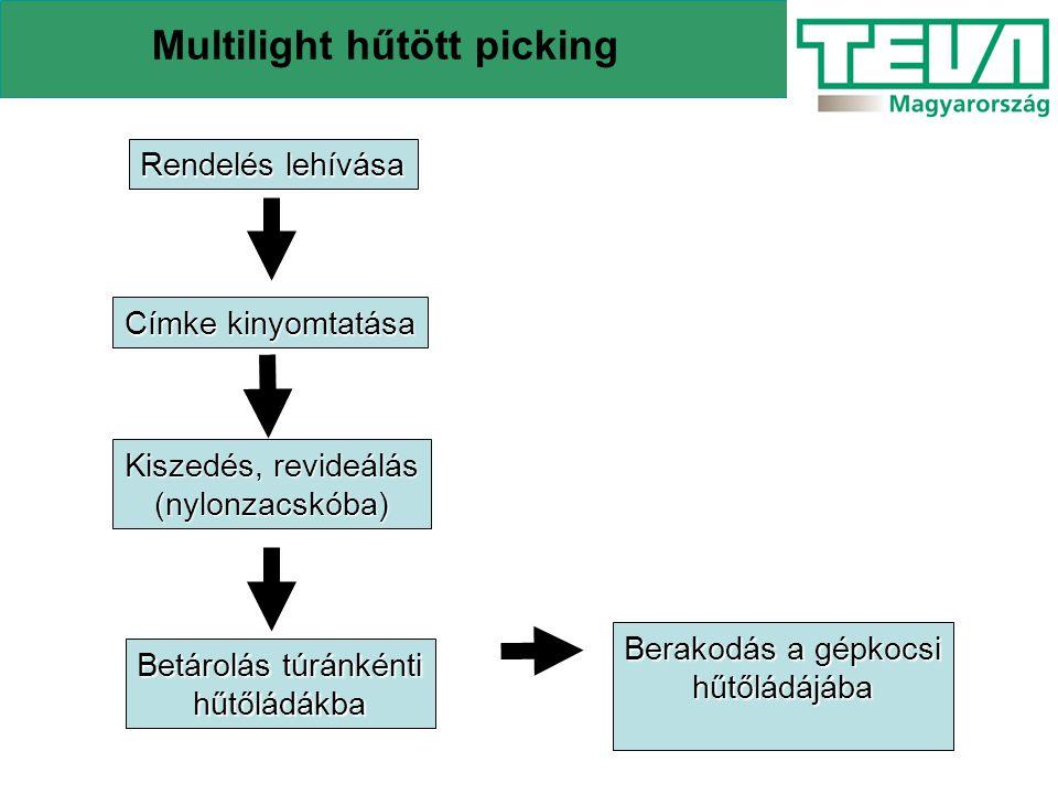 Multilight hűtött picking Rendelés lehívása Címke kinyomtatása Kiszedés, revideálás (nylonzacskóba) Betárolás túránkénti hűtőládákba Berakodás a gépko