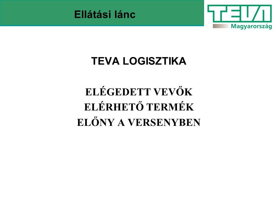 TEVA Disztribúciós Hálózat Szerbia-Montenegró RomániaUkrajnaSzlovákia Ausztria Szlovénia Horvátország Szekszárd Csongrád Debrecen Nyíregyháza Budapest Gödöllő Székesfehérvár Lukácsháza Ellátási lánc Bekecs