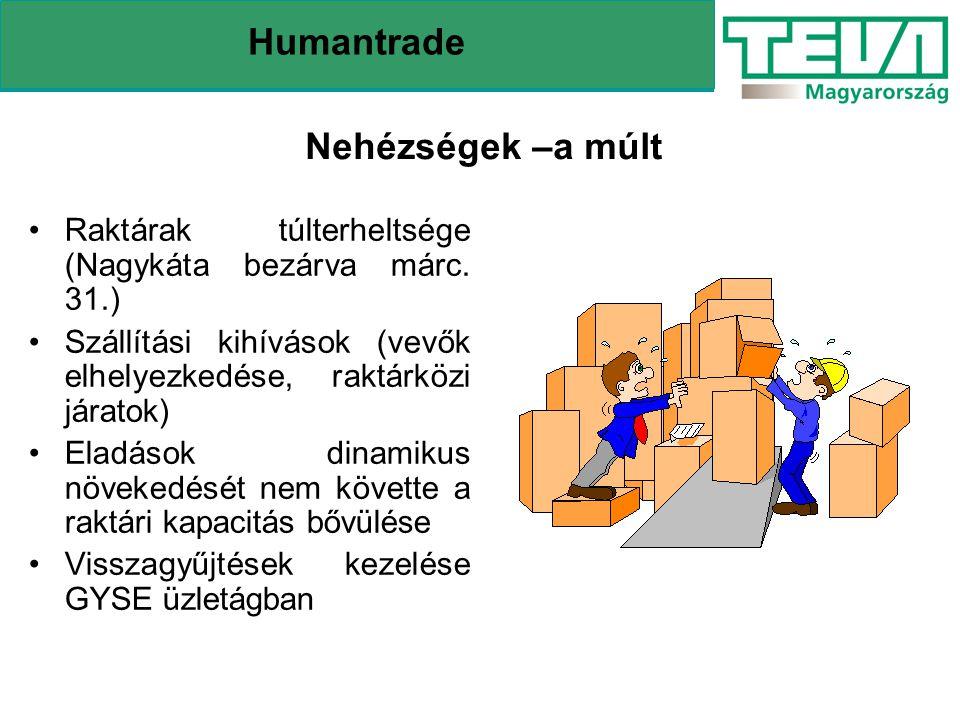 Nehézségek –a múlt Humantrade Raktárak túlterheltsége (Nagykáta bezárva márc. 31.) Szállítási kihívások (vevők elhelyezkedése, raktárközi járatok) Ela