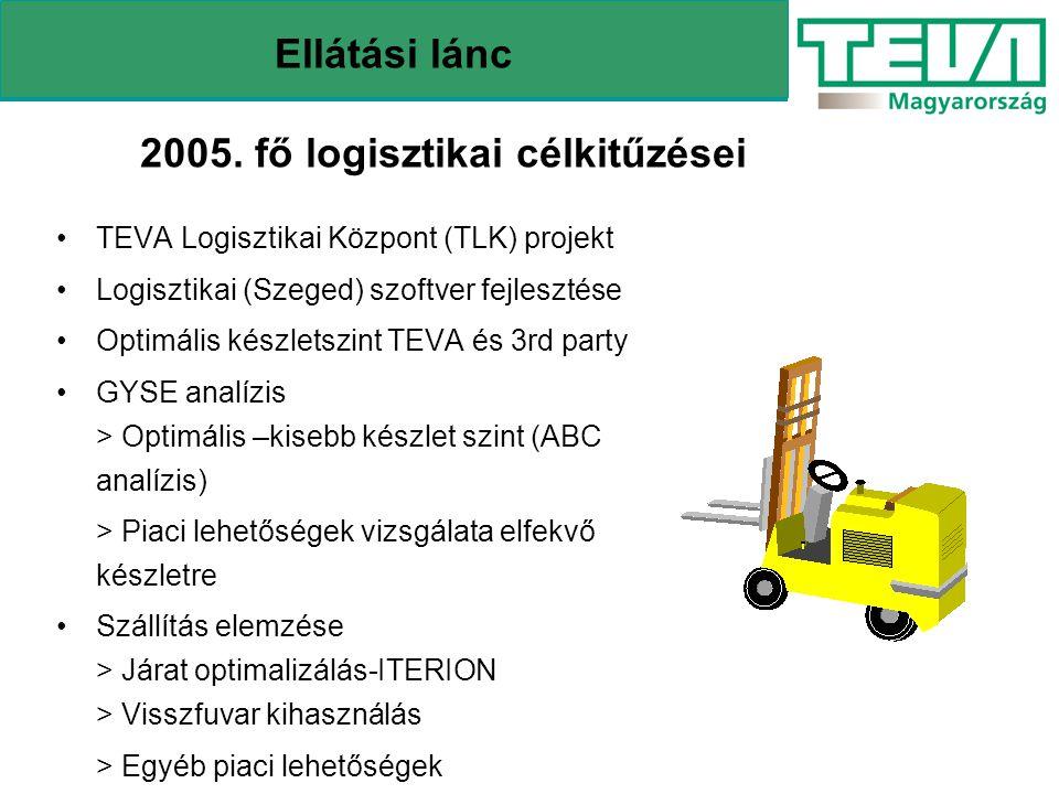 2005. fő logisztikai célkitűzései Ellátási lánc TEVA Logisztikai Központ (TLK) projekt Logisztikai (Szeged) szoftver fejlesztése Optimális készletszin