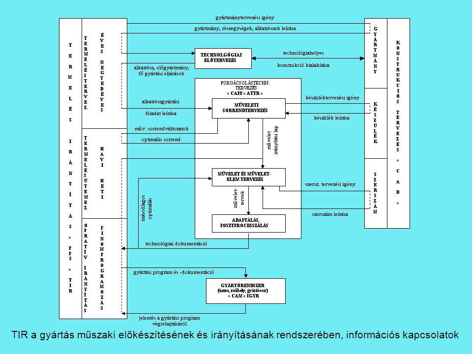 TIR a gyártás műszaki előkészítésének és irányításának rendszerében, információs kapcsolatok