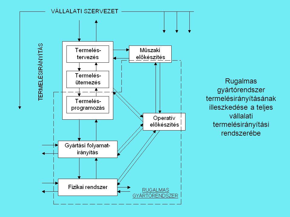 Rugalmas gyártórendszer termelésirányításának illeszkedése a teljes vállalati termelésirányítási rendszerébe