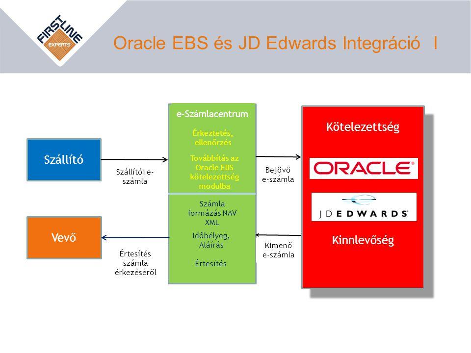 Oracle EBS és JD Edwards Integráció I Vevő Szállító Szállítói e- számla Értesítés számla érkezéséről e-Számlacentrum Érkeztetés, ellenőrzés Továbbítás