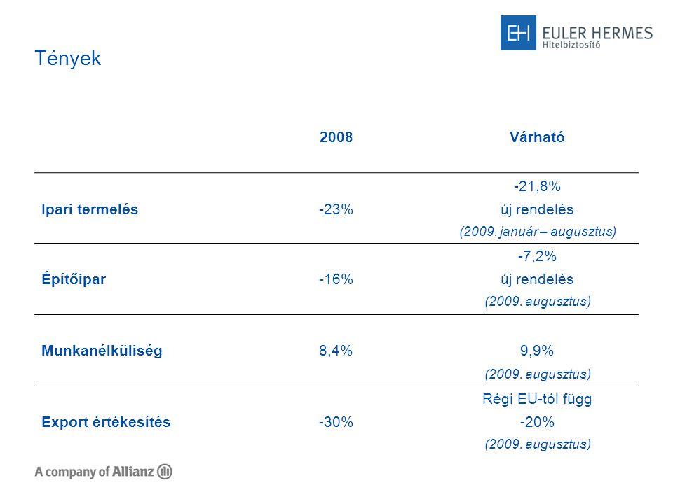 Tények 2008Várható Ipari termelés-23% -21,8% új rendelés (2009.