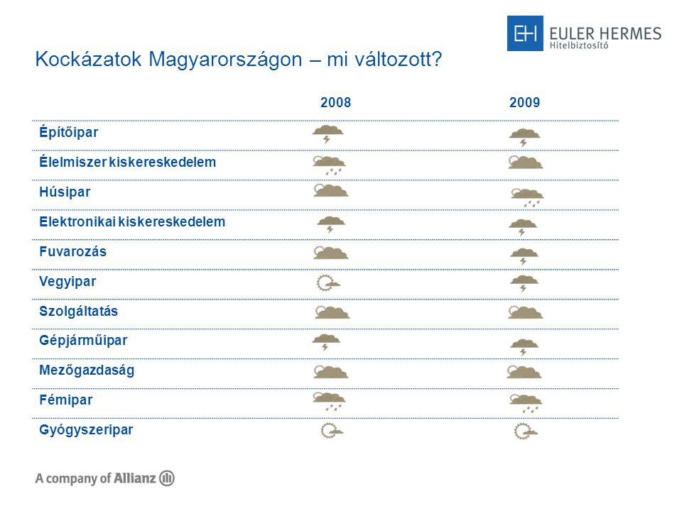 Kockázatok Magyarországon – mi változott.