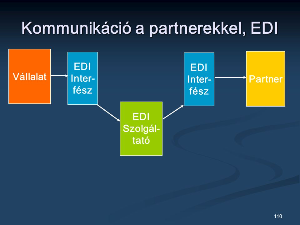 110 Kommunikáció a partnerekkel, EDI Vállalat EDI Inter- fész EDI Szolgál- tató EDI Inter- fész Partner