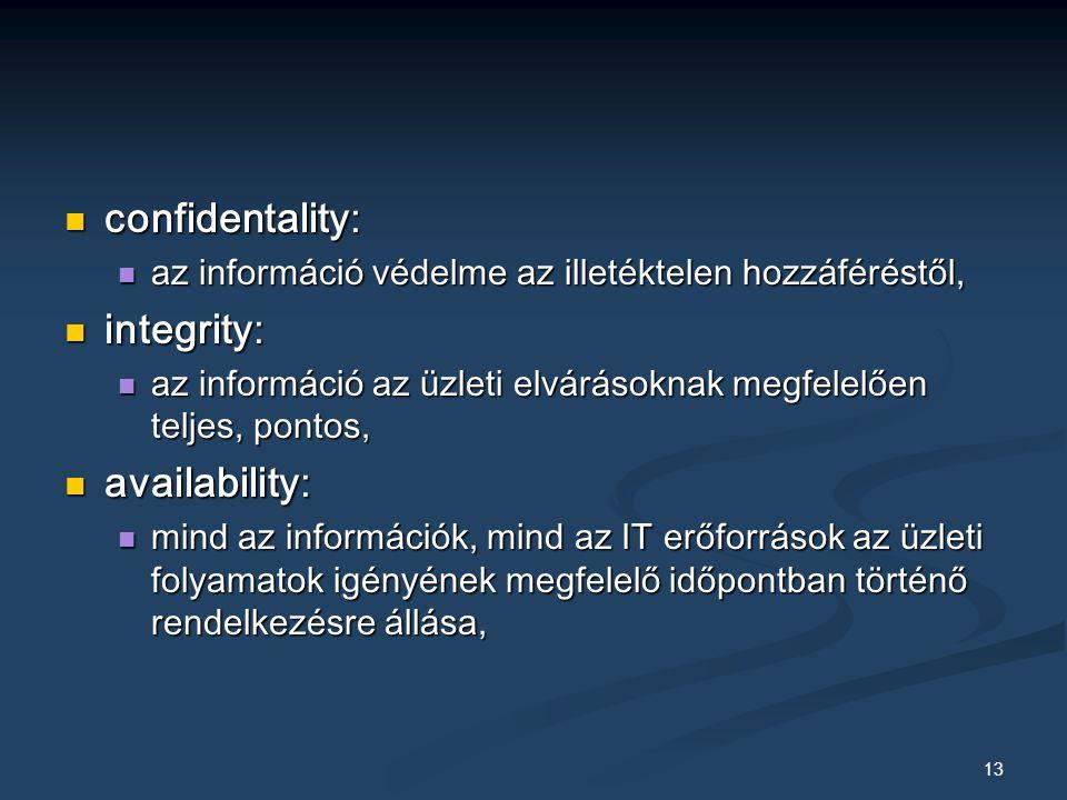 13 confidentality: confidentality: az információ védelme az illetéktelen hozzáféréstől, az információ védelme az illetéktelen hozzáféréstől, integrity: integrity: az információ az üzleti elvárásoknak megfelelően teljes, pontos, az információ az üzleti elvárásoknak megfelelően teljes, pontos, availability: availability: mind az információk, mind az IT erőforrások az üzleti folyamatok igényének megfelelő időpontban történő rendelkezésre állása, mind az információk, mind az IT erőforrások az üzleti folyamatok igényének megfelelő időpontban történő rendelkezésre állása,