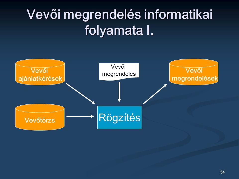 54 Vevői megrendelés informatikai folyamata I.