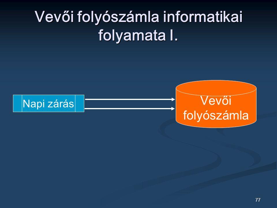 77 Vevői folyószámla informatikai folyamata I. Napi zárás Vevői folyószámla