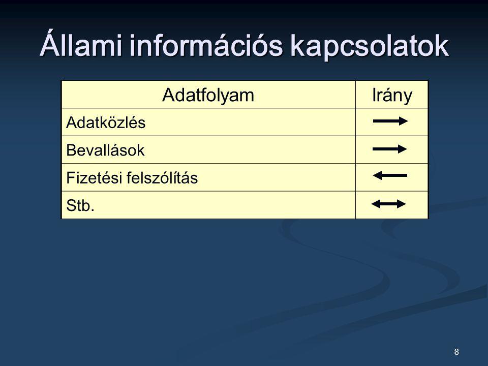 89 Kódok osztályozása Jelkészlet alapján Numerikus (100321) Numerikus (100321) Alfabetikus (Tóth Béla) Alfabetikus (Tóth Béla) Alfanumerikus (Kovács22 János) Alfanumerikus (Kovács22 János) Mnemonikus (nop) Mnemonikus (nop) Grafikus (ikonikus) Grafikus (ikonikus)