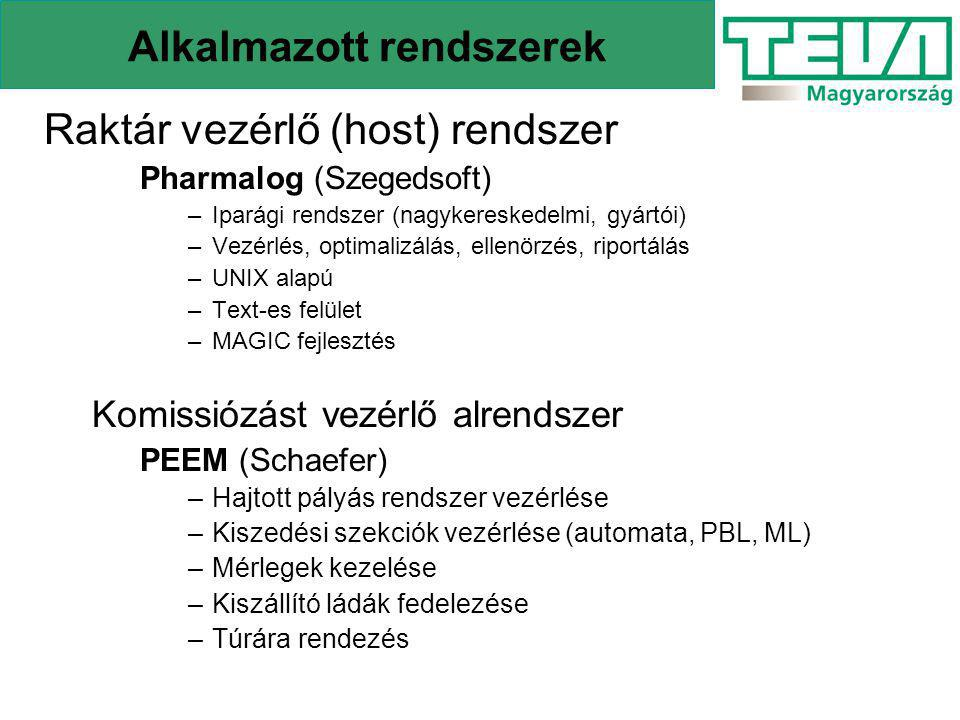 Alkalmazott rendszerek Raktár vezérlő (host) rendszer Pharmalog (Szegedsoft) –Iparági rendszer (nagykereskedelmi, gyártói) –Vezérlés, optimalizálás, e