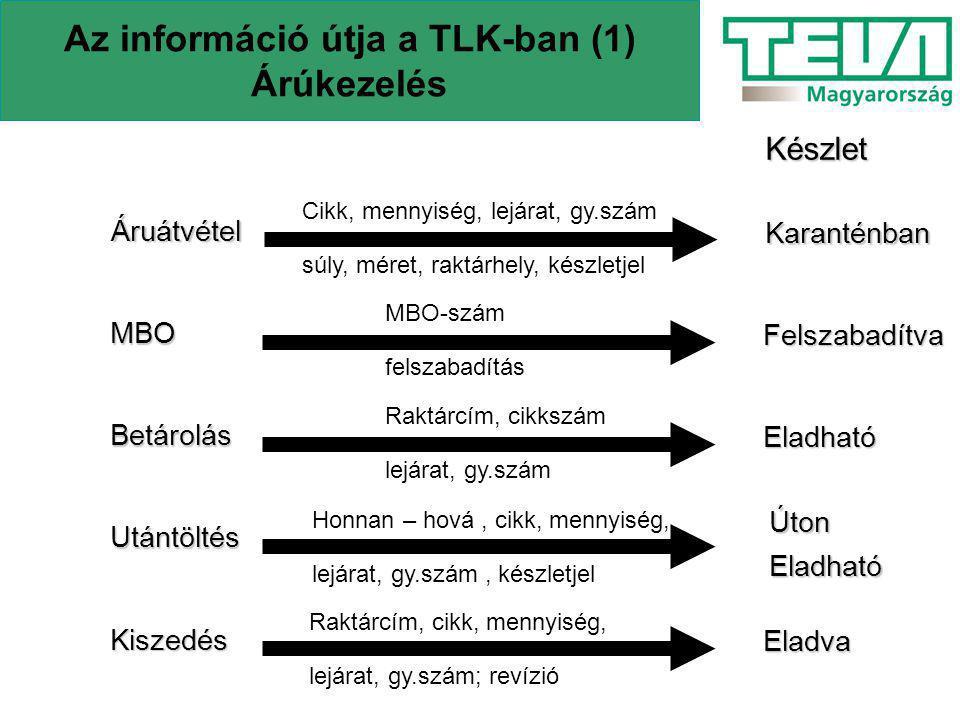 Az információ útja a TLK-ban (2) Kereskedelem Rendelés Cikk, mennyiség, vevő, cím Foglalás(Logikai) Cikk, mennyiség: raklap, gyűjtő, darab Lehívás (fizikai foglalás) Rendelés szétbontva ládákra Kiszedés Raktárcím, mennyiség, cikk, lejárat, gy.szám Expedíció Túra, patika, ládákRendelés felvéve/anula raktáranként revízió számla számla göngyölegkísérő, túránként rendelésenként