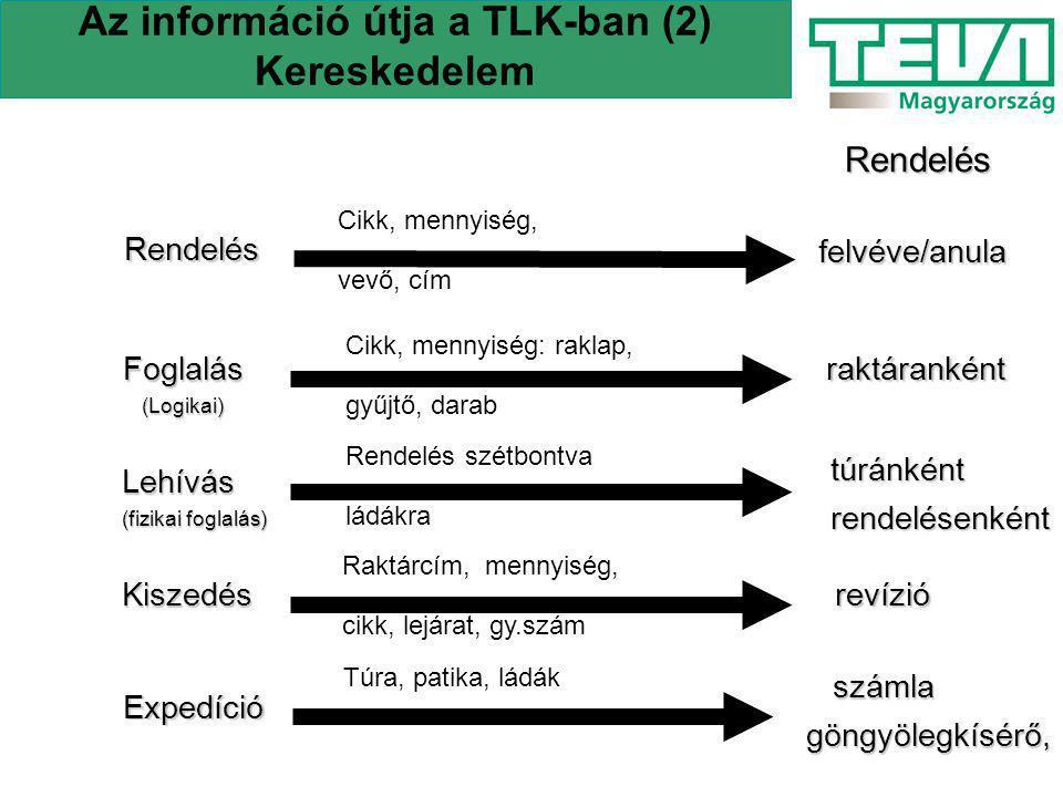 Az információ útja a TLK-ban (2) Kereskedelem Rendelés Cikk, mennyiség, vevő, cím Foglalás(Logikai) Cikk, mennyiség: raklap, gyűjtő, darab Lehívás (fi