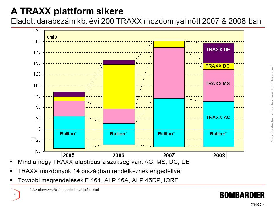 © Bombardier Inc.or its subsidiaries. All rights reserved.