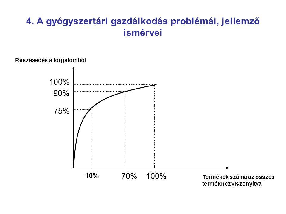 10% 70%100% 75% 90% 100% Termékek száma az összes termékhez viszonyítva Részesedés a forgalomból 4. A gyógyszertári gazdálkodás problémái, jellemző is