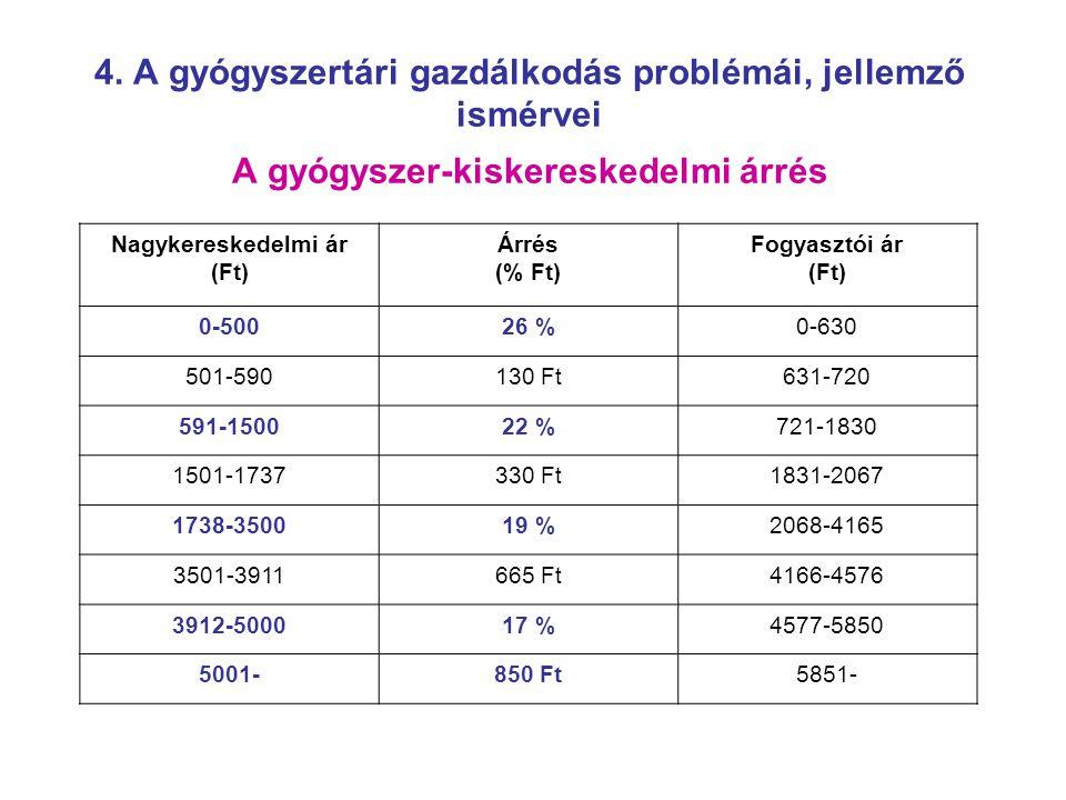 4. A gyógyszertári gazdálkodás problémái, jellemző ismérvei A gyógyszer-kiskereskedelmi árrés Nagykereskedelmi ár (Ft) Árrés (% Ft) Fogyasztói ár (Ft)