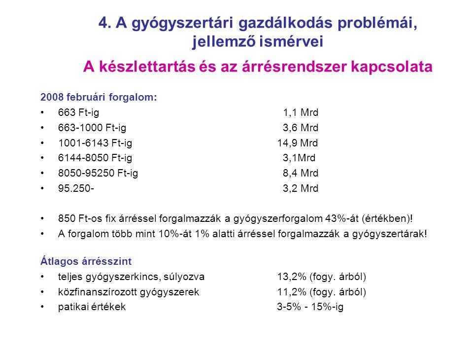 4. A gyógyszertári gazdálkodás problémái, jellemző ismérvei A készlettartás és az árrésrendszer kapcsolata 2008 februári forgalom: 663 Ft-ig 1,1 Mrd 6