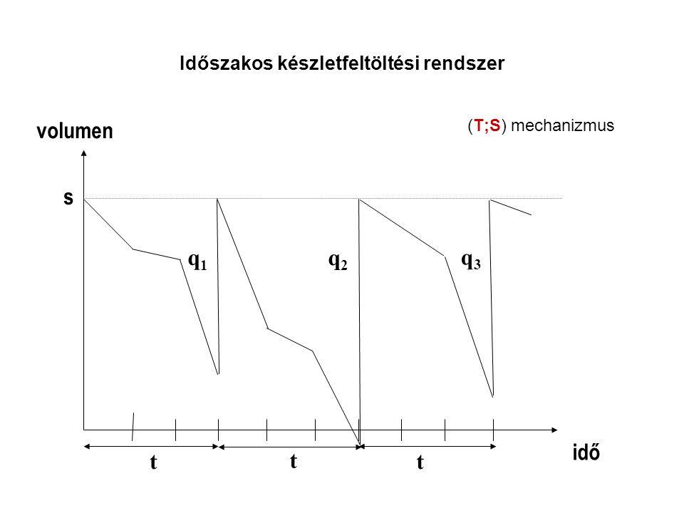 Időszakos készletfeltöltési rendszer idő volumen t t t s q1q1 q2q2 q3q3 (T;S) mechanizmus