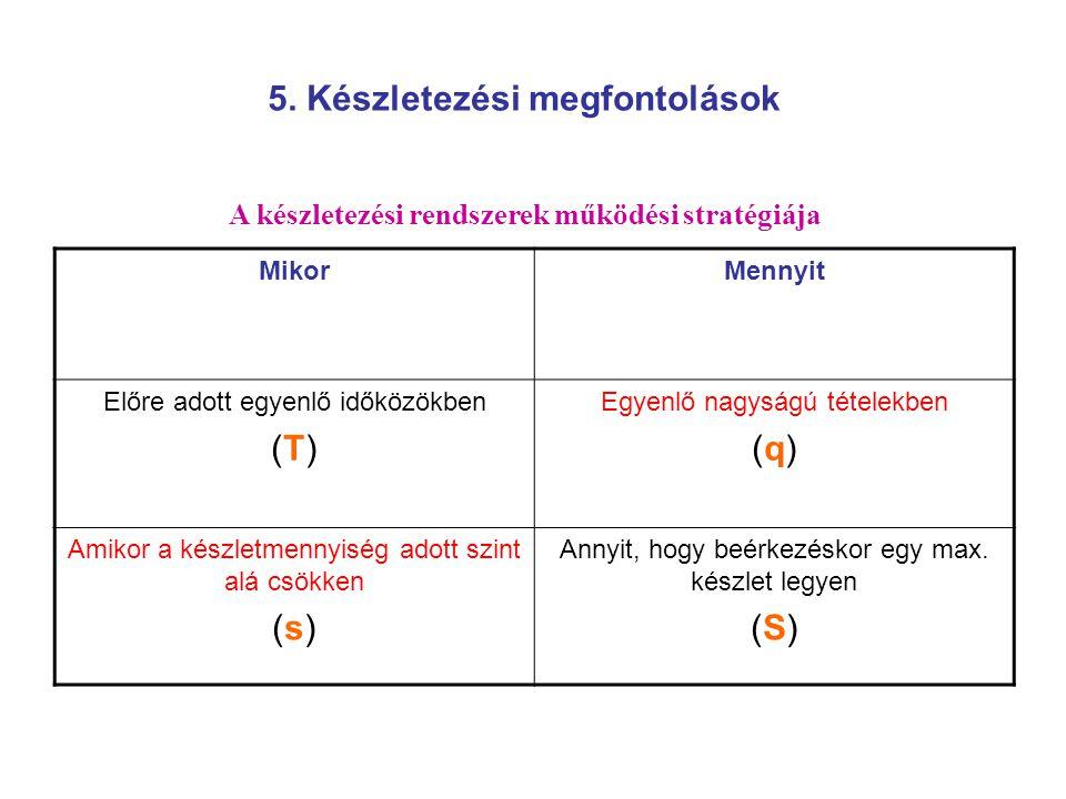 Biztonsági készlet / fix rendelés rendszere idő volumen t1t1 t2t2 t3t3 s q q q (s;q) mechanizmus