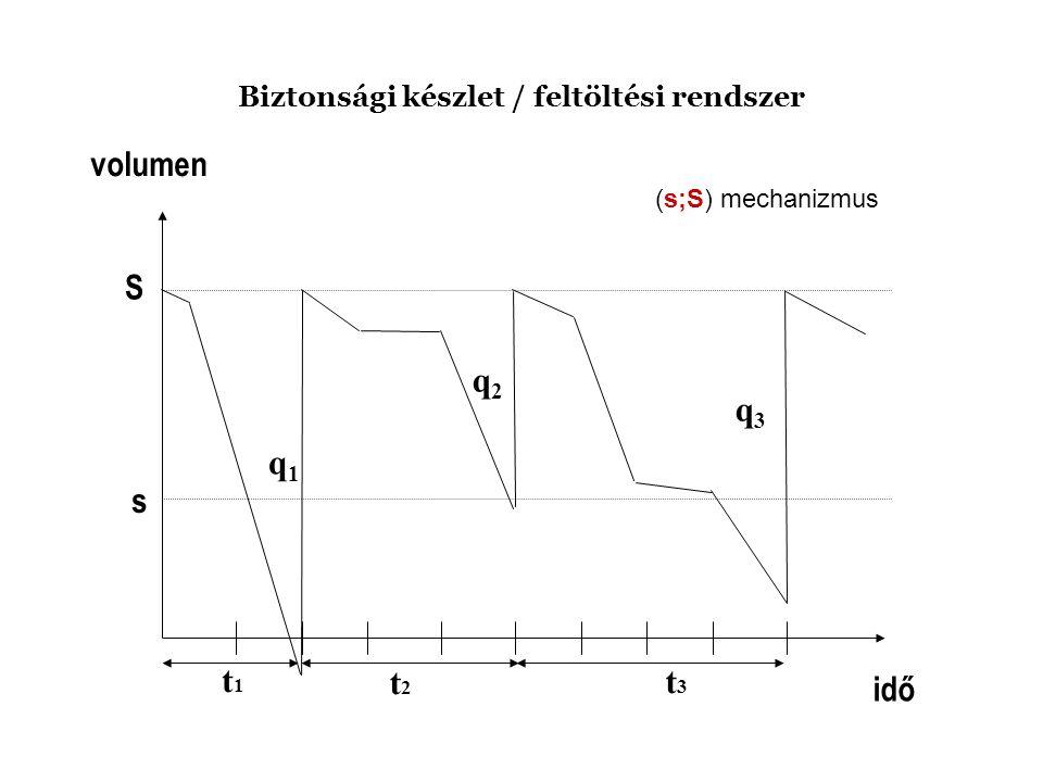 Biztonsági készlet / feltöltési rendszer idő volumen t1t1 t2t2 t3t3 s q1q1 q2q2 q3q3 (s;S) mechanizmus S