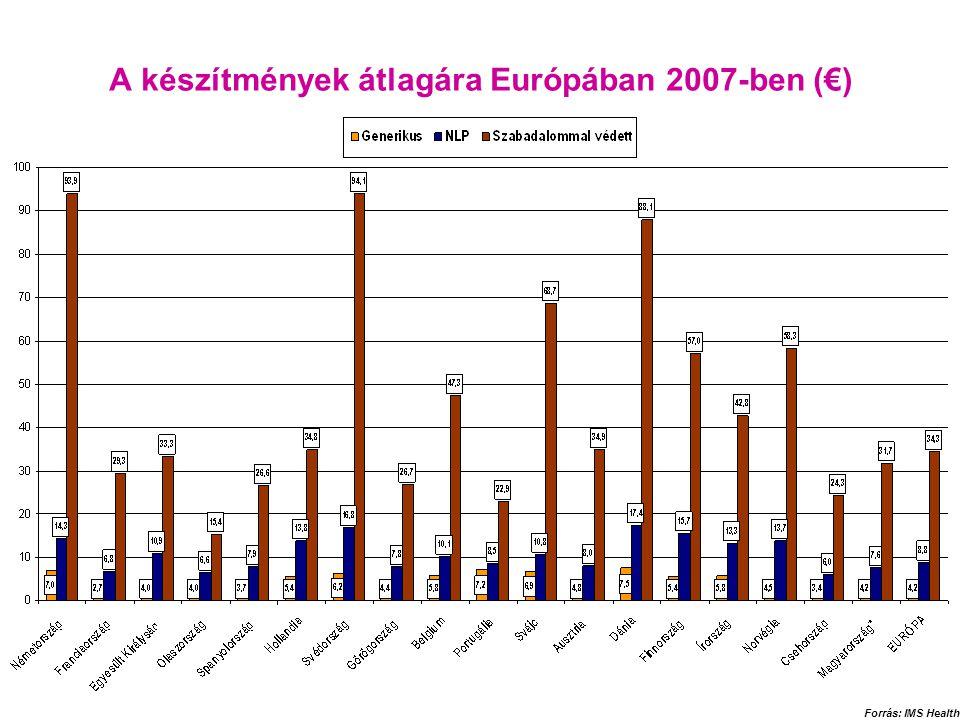 A készítmények átlagára Európában 2007-ben (€) Forrás: IMS Health