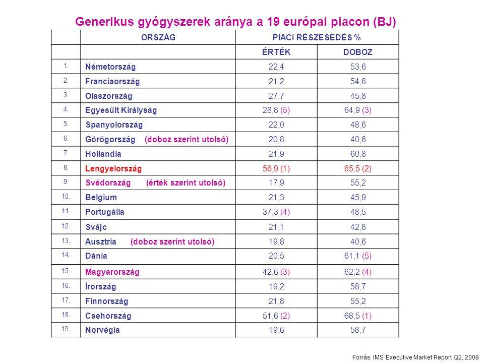 Generikus gyógyszerek aránya a 19 európai piacon (BJ) ORSZÁGPIACI RÉSZESEDÉS % ÉRTÉKDOBOZ 1. Németország22,453,6 2. Franciaország21,254,8 3. Olaszorsz