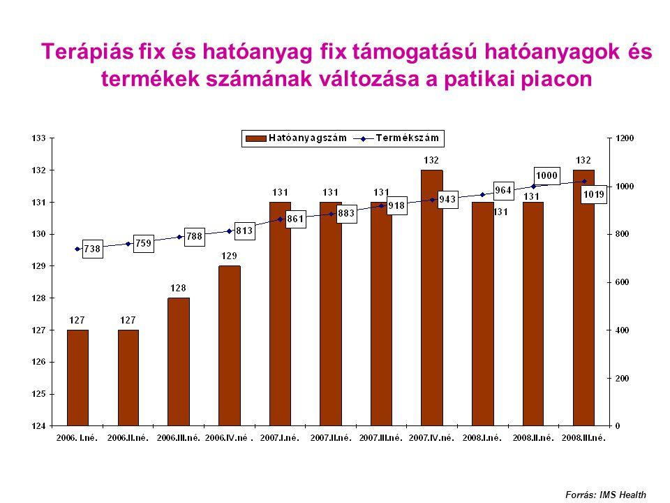 Terápiás fix és hatóanyag fix támogatású hatóanyagok és termékek számának változása a patikai piacon Forrás: IMS Health