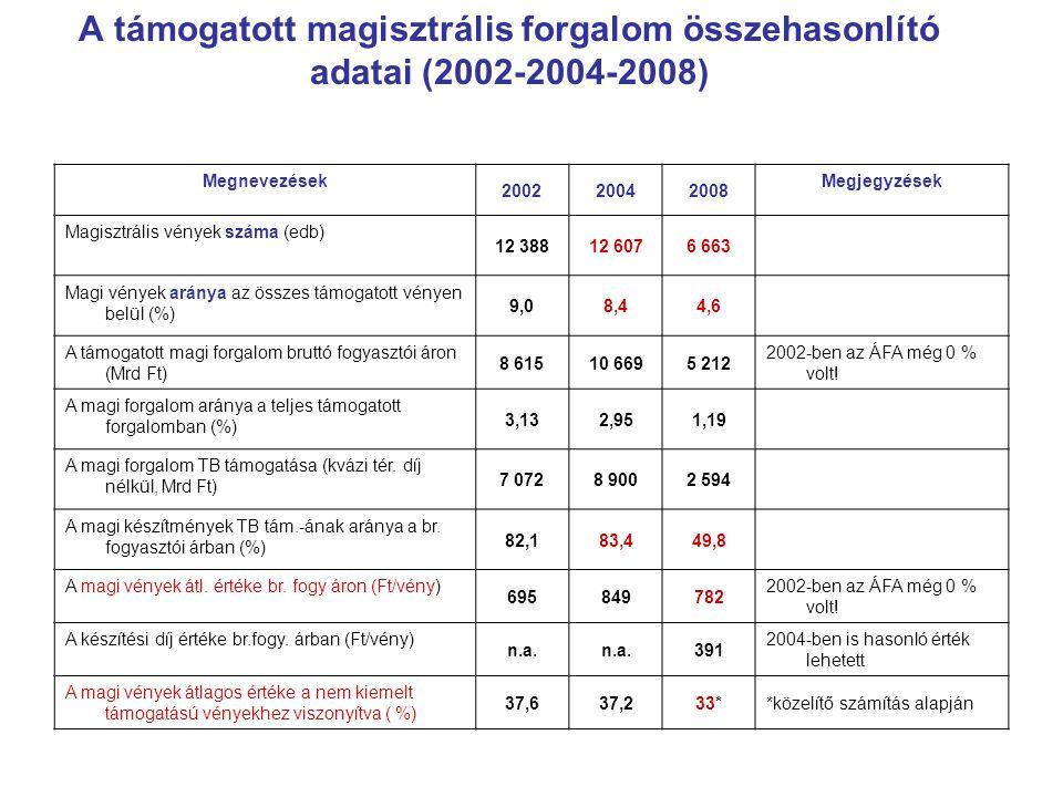 Megnevezések 200220042008 Megjegyzések Magisztrális vények száma (edb) 12 38812 6076 663 Magi vények aránya az összes támogatott vényen belül (%) 9,08,44,6 A támogatott magi forgalom bruttó fogyasztói áron (Mrd Ft) 8 61510 6695 212 2002-ben az ÁFA még 0 % volt.