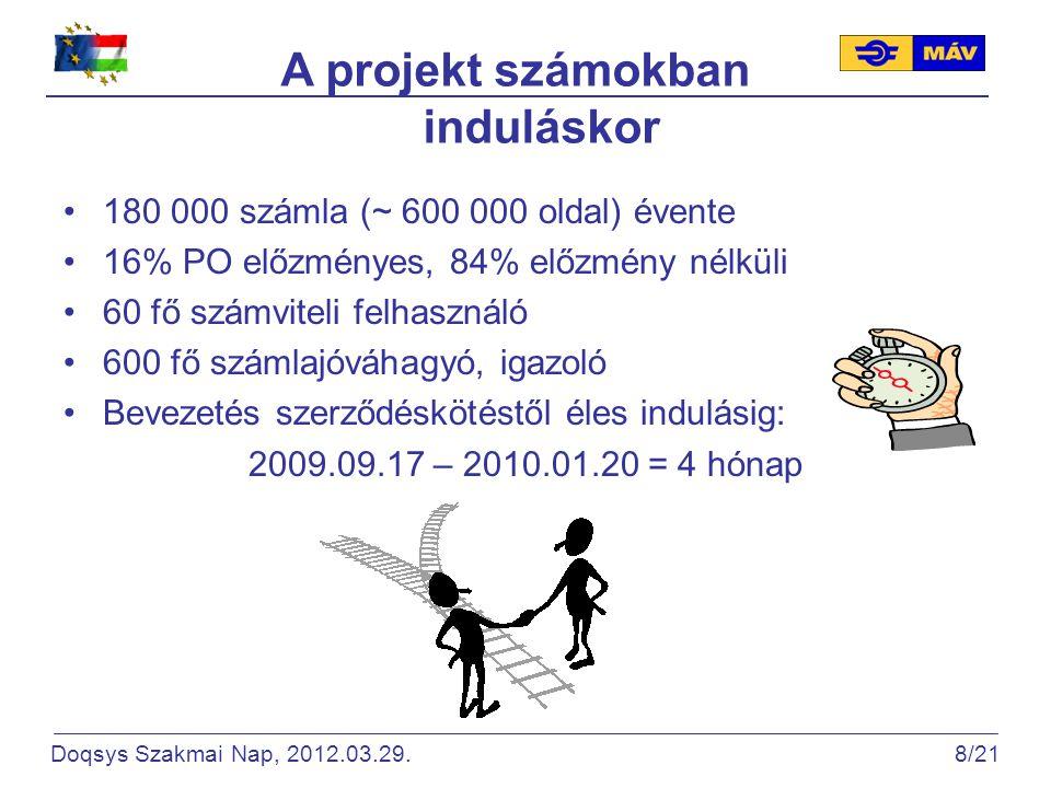 A projekt számokban induláskor 180 000 számla (~ 600 000 oldal) évente 16% PO előzményes, 84% előzmény nélküli 60 fő számviteli felhasználó 600 fő számlajóváhagyó, igazoló Bevezetés szerződéskötéstől éles indulásig: 2009.09.17 – 2010.01.20 = 4 hónap Doqsys Szakmai Nap, 2012.03.29.