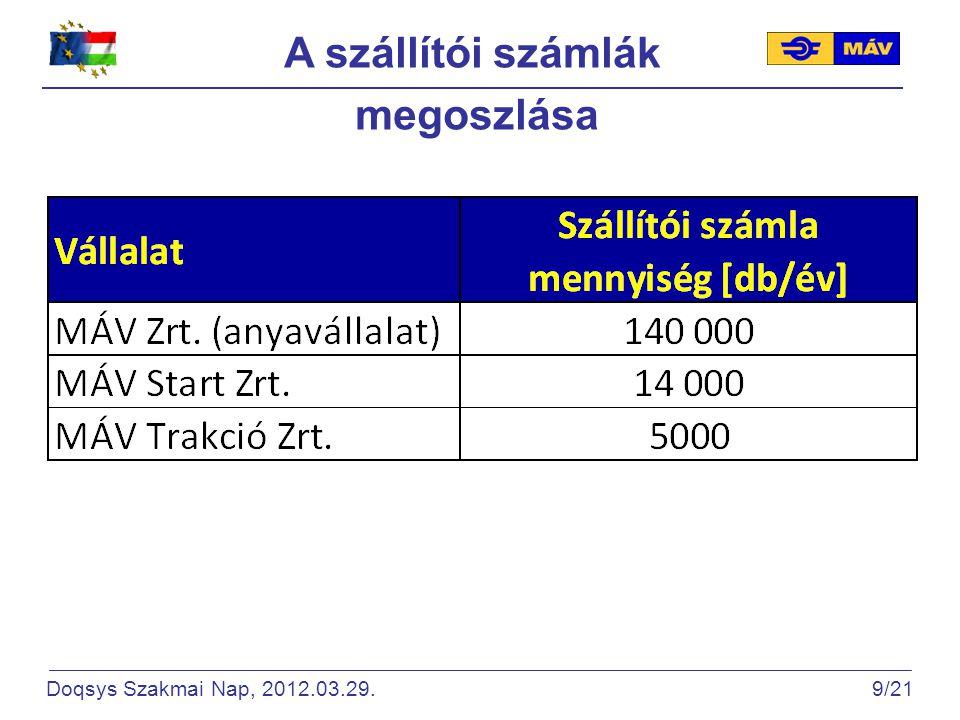 A szállítói számlák megoszlása Doqsys Szakmai Nap, 2012.03.29. 9/21