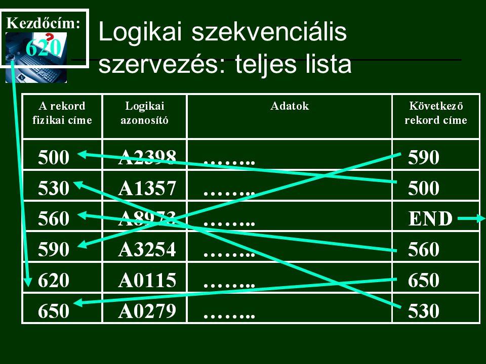 Logikai szekvenciális szervezés: teljes lista Kezdőcím: 620