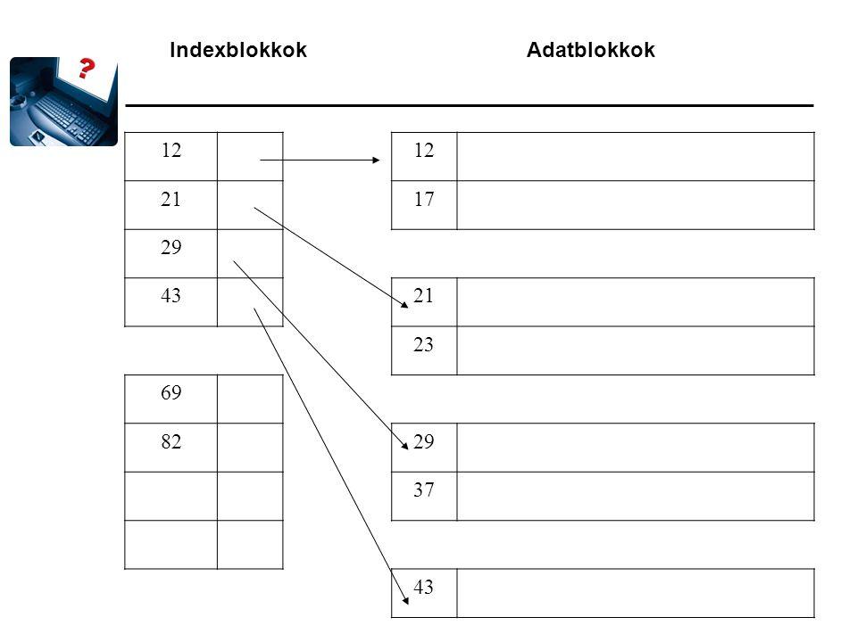 Indexblokkok Adatblokkok 12 2117 29 4321 23 69 8229 37 43