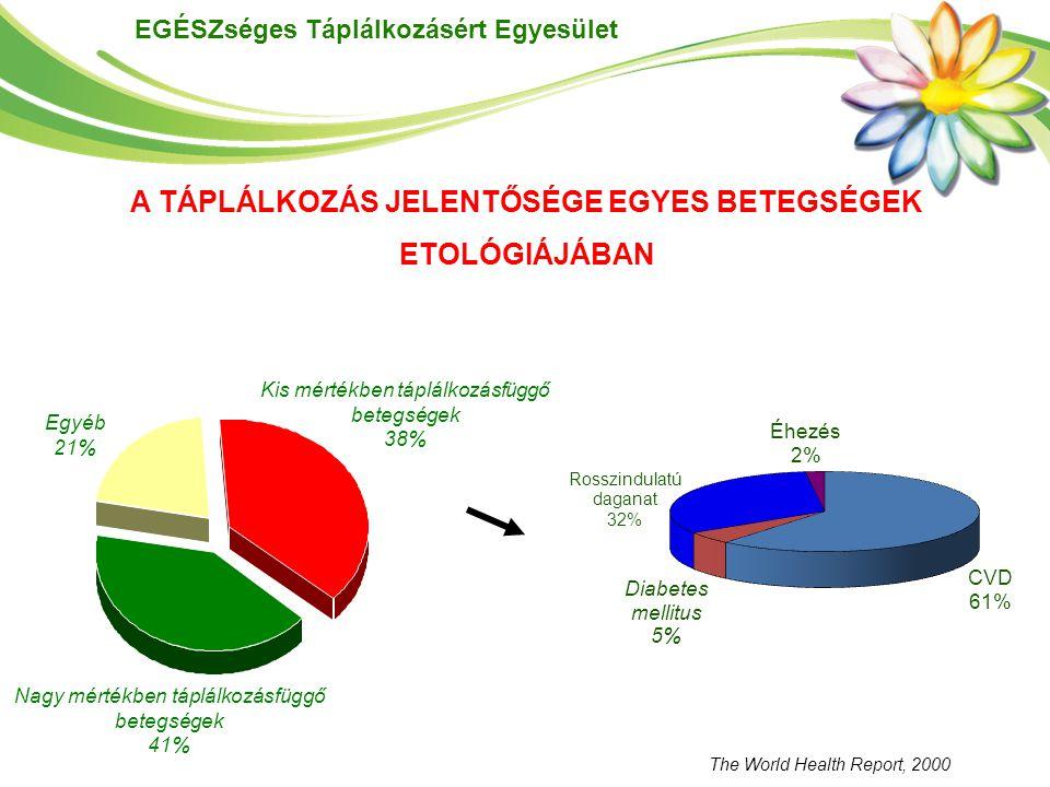 EGÉSZséges Táplálkozásért Egyesület A TÁPLÁLKOZÁS JELENTŐSÉGE EGYES BETEGSÉGEK ETOLÓGIÁJÁBAN The World Health Report, 2000 Egyéb 21% Kis mértékben táp