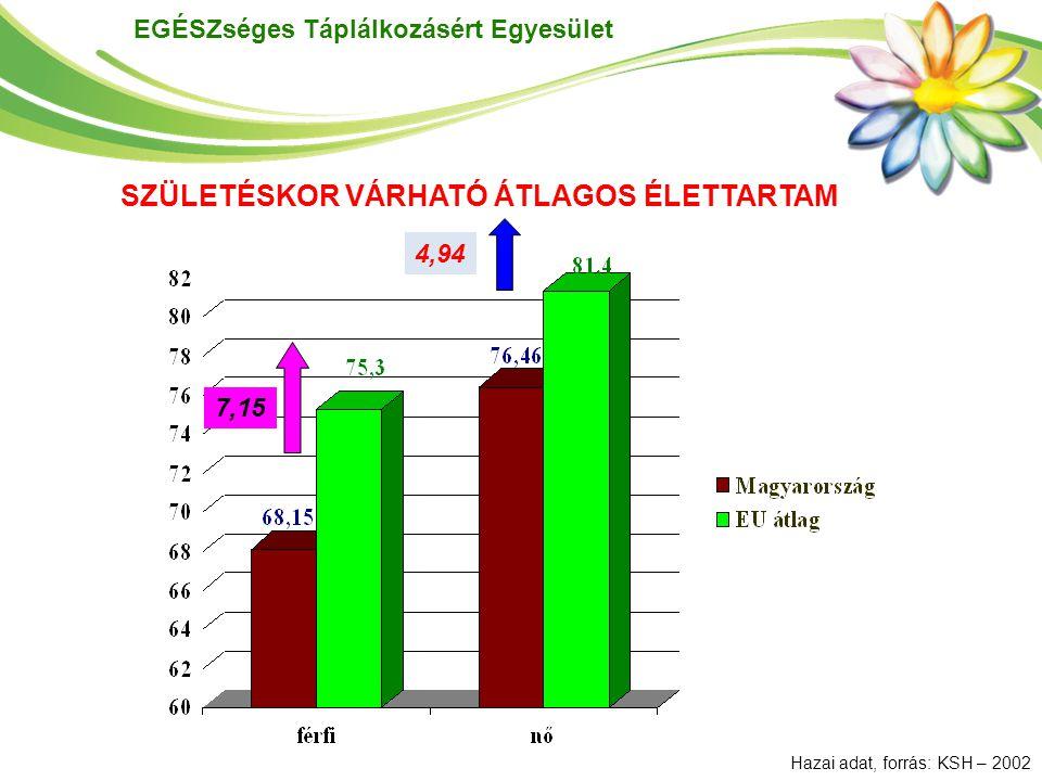 EGÉSZséges Táplálkozásért Egyesület SZÜLETÉSKOR VÁRHATÓ ÁTLAGOS ÉLETTARTAM 7,15 4,94 Hazai adat, forrás: KSH – 2002