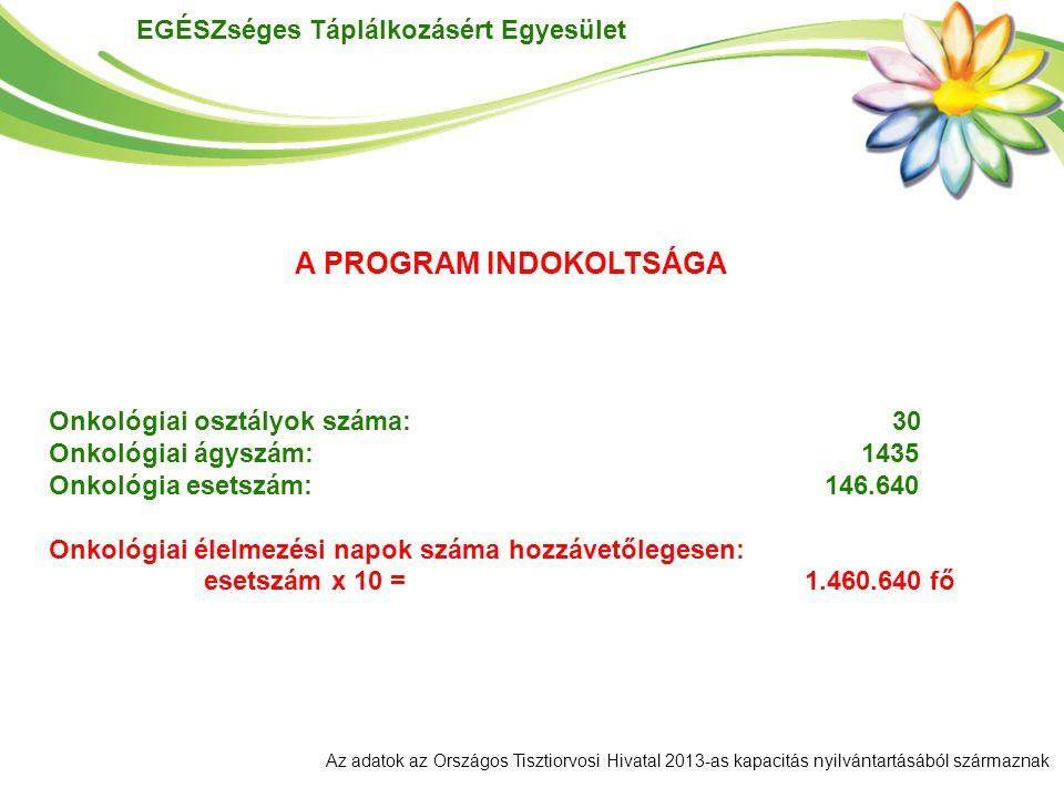 EGÉSZséges Táplálkozásért Egyesület Onkológiai osztályok száma: 30 Onkológiai ágyszám: 1435 Onkológia esetszám: 146.640 Onkológiai élelmezési napok sz