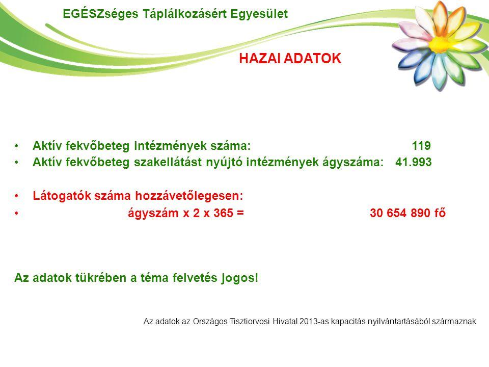 EGÉSZséges Táplálkozásért Egyesület HAZAI ADATOK Aktív fekvőbeteg intézmények száma: 119 Aktív fekvőbeteg szakellátást nyújtó intézmények ágyszáma: 41