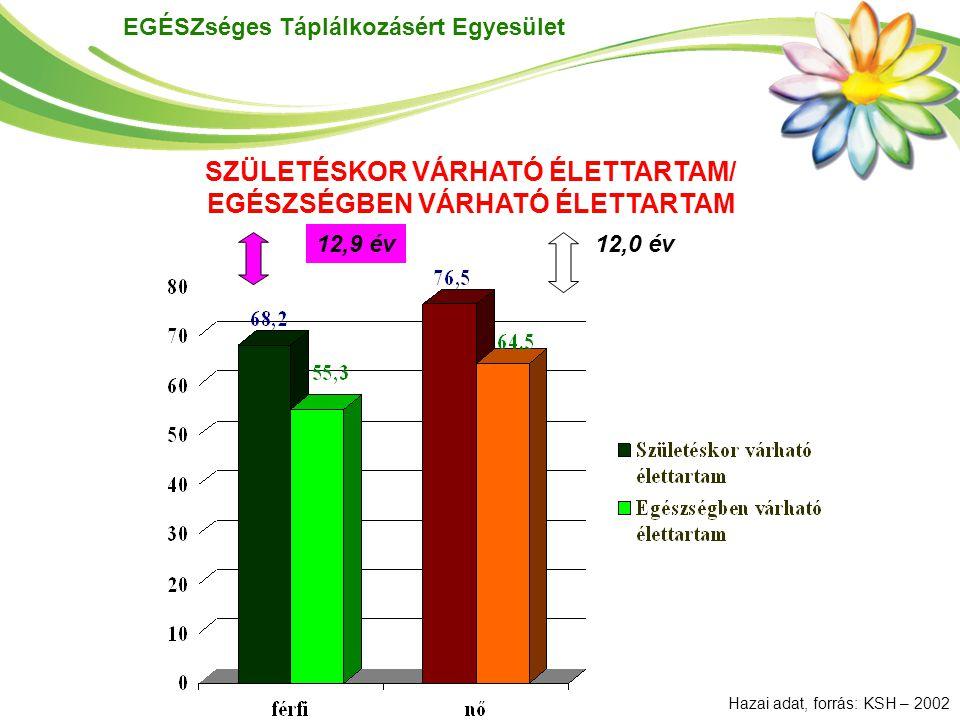 EGÉSZséges Táplálkozásért Egyesület *Becsült incidencia /100.000 főForrás: WHO, International Agency for Research on Cancer, GLOBOCAN 2008 FérfiakNők DAGANATOS BETEGSÉGEK ELŐFORDULÁSÁNAK RANGSORA A VILÁG 184 ORSZÁGA KÖZÖTT, 2008