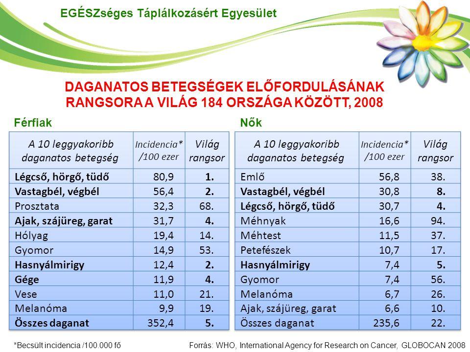 EGÉSZséges Táplálkozásért Egyesület *Becsült incidencia /100.000 főForrás: WHO, International Agency for Research on Cancer, GLOBOCAN 2008 FérfiakNők