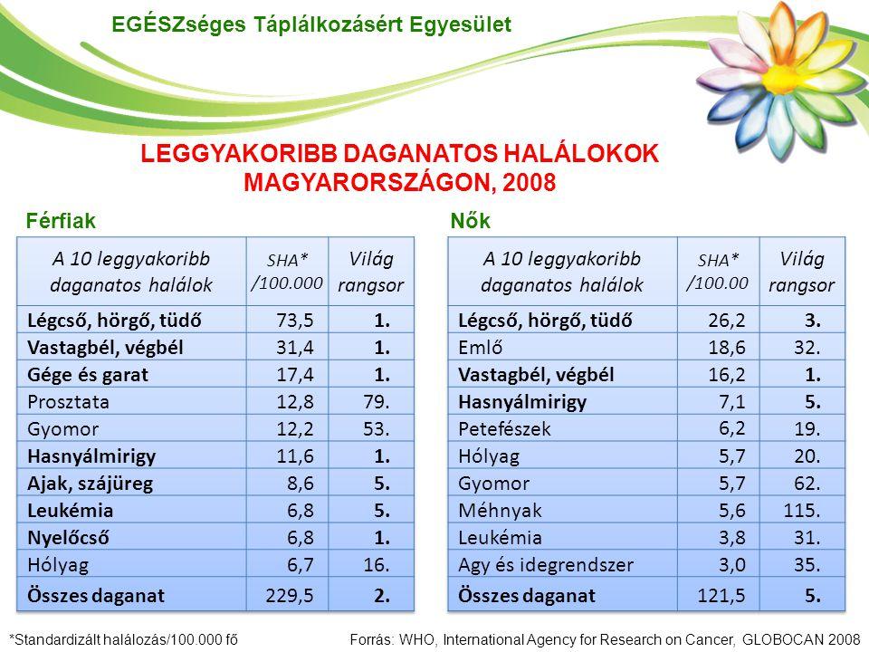 EGÉSZséges Táplálkozásért Egyesület *Standardizált halálozás/100.000 főForrás: WHO, International Agency for Research on Cancer, GLOBOCAN 2008 Férfiak