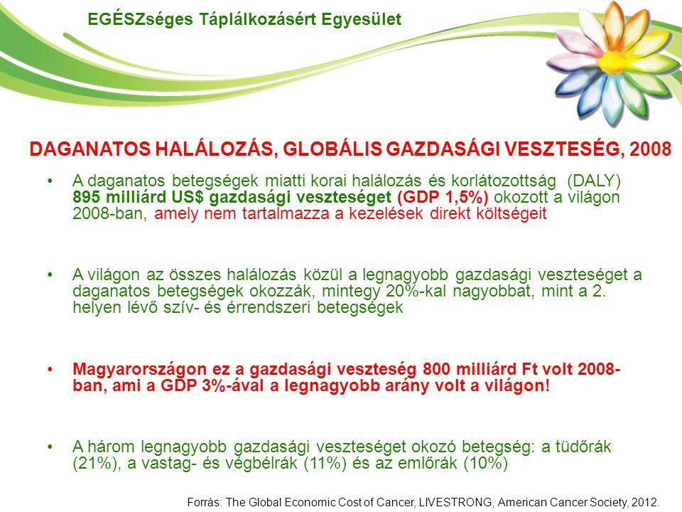 EGÉSZséges Táplálkozásért Egyesület A daganatos betegségek miatti korai halálozás és korlátozottság (DALY) 895 milliárd US$ gazdasági veszteséget (GDP