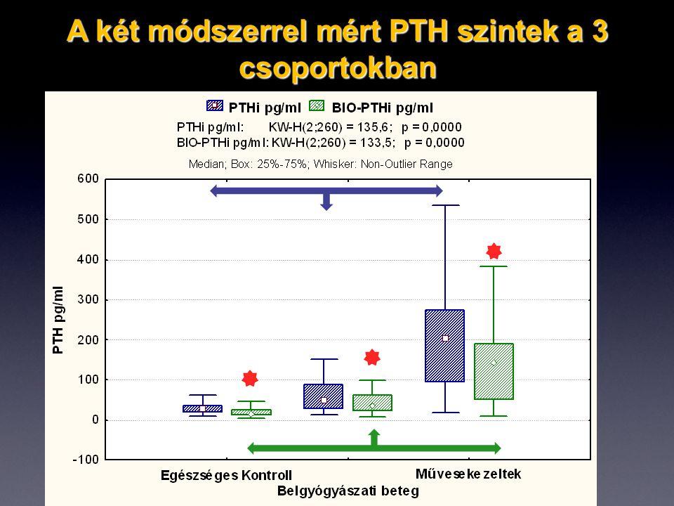 A két módszerrel mért PTH szintek a 3 csoportokban