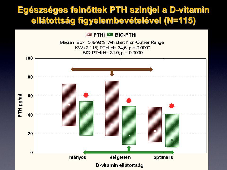 Egészséges felnőttek PTH szintjei a D-vitamin ellátottság figyelembevételével (N=115)