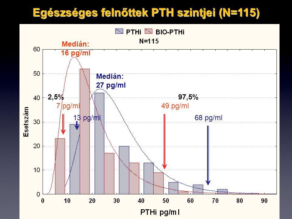 Egészséges felnőttek PTH szintjei (N=115) Medián: 27 pg/ml Medián: 16 pg/ml 2,5% 97,5% 7 pg/ml 49 pg/ml 13 pg/ml 68 pg/ml