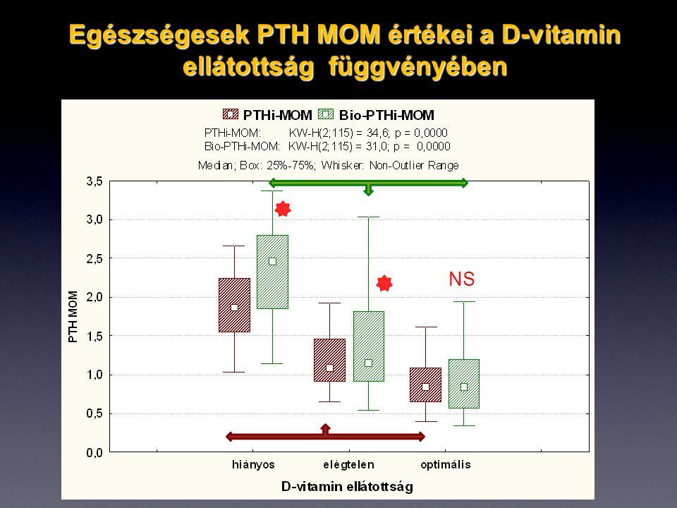 Egészségesek PTH MOM értékei a D-vitamin ellátottság függvényében NS